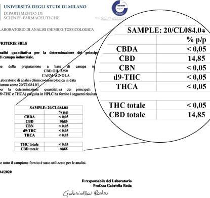 Die Sensitiva Ölanalyse 15 ml mit 15% CBD